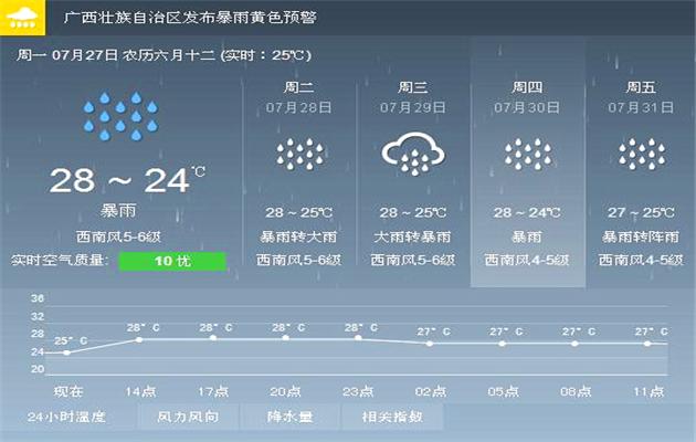 涠洲天气预报